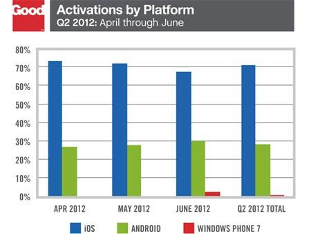 Android cresce ancora iPhone resta in cima