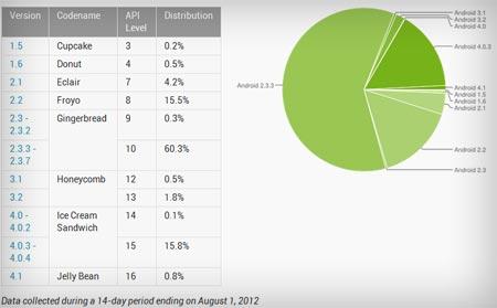 Android ultimi dati sulla diffusione