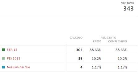 FIFA 13 e PES 2013 i risultati del sondaggio