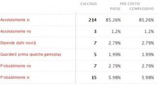 FIFA 13 i risultati del sondaggio