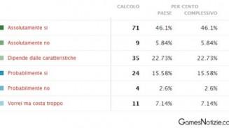 iPhone 5 ecco i dati del sondaggio