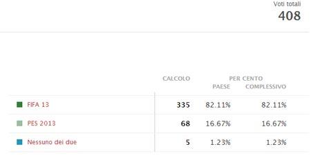 FIFA 13 e PES 2013 gli utenti preferiscono FIFA